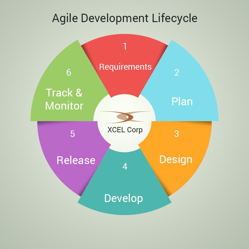 Agile Methodology, Jit Goel, XCEL Corp Jit Goel
